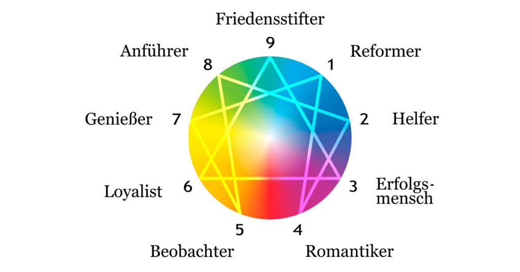 enneagramm-diagramm